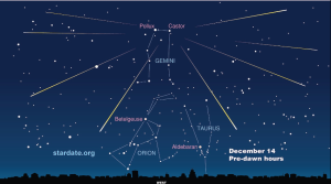 Meteors emanating from the constellation of Gemini. If one thinks of Gemini as symbolic of Christ, this is one of the most spectacular events in the heavens. The Geminid Meteor Shower peaks late tonight and early tomorrow morning.