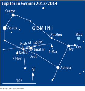 Uk Guardian graphic Jupiter and Gemini
